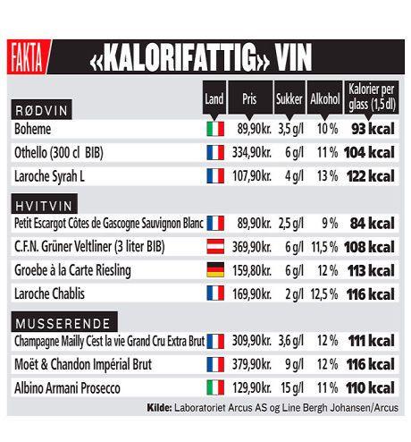 Kalorier I En Flaske Rødvin